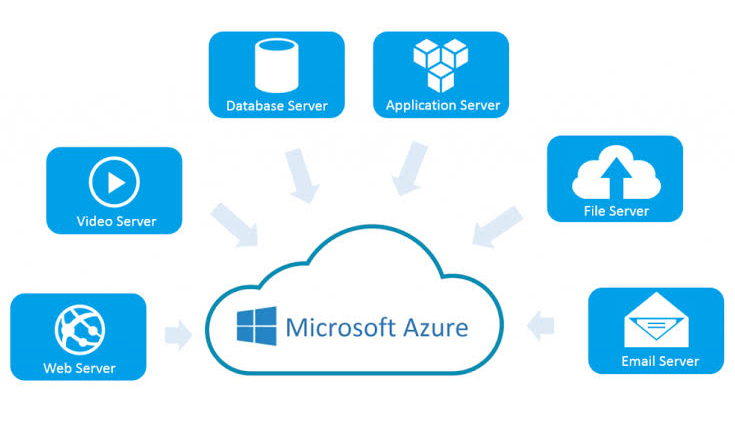Microsoft AZURE Server